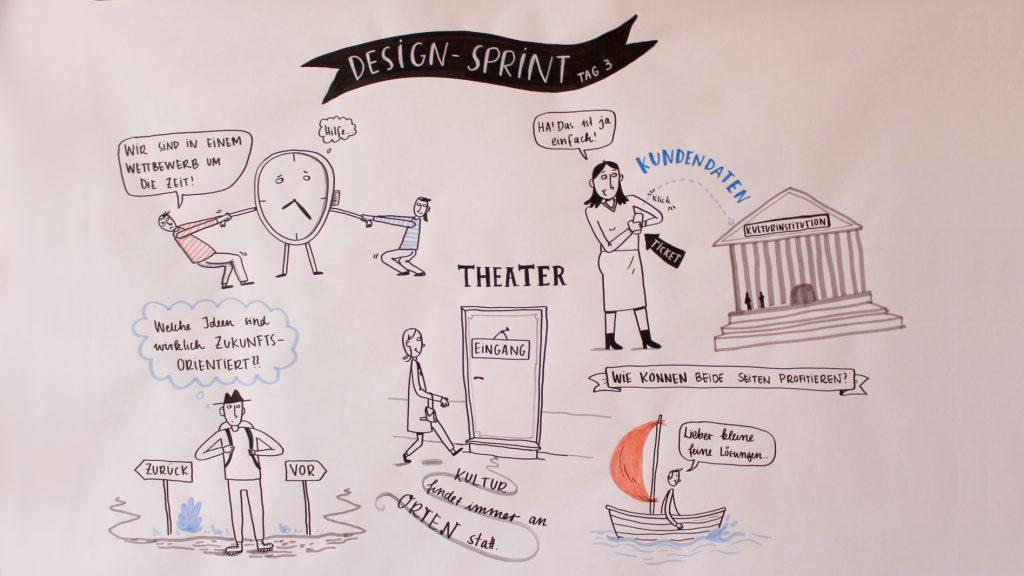 Graphic Recording zum Thema Ticketing bei kulturBdigital