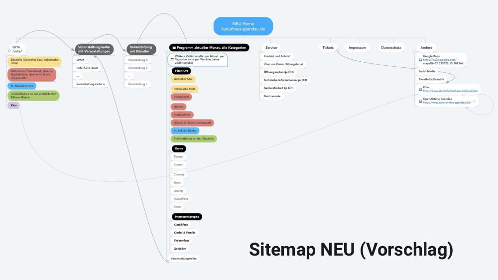 Ideen für die Neukonzeption der Website nach Relaunch