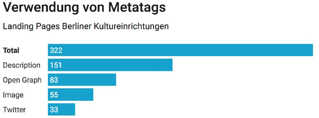 Verwendung von Metatags in Berlienr Kulturwebsites