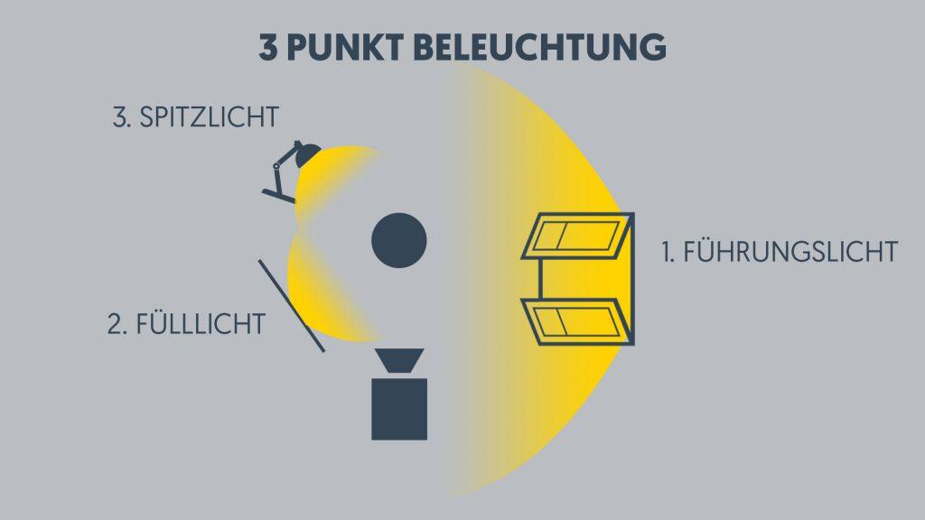 Schematische Darstellung der drei Punkt Beleuchtung bei Filmproduktionen