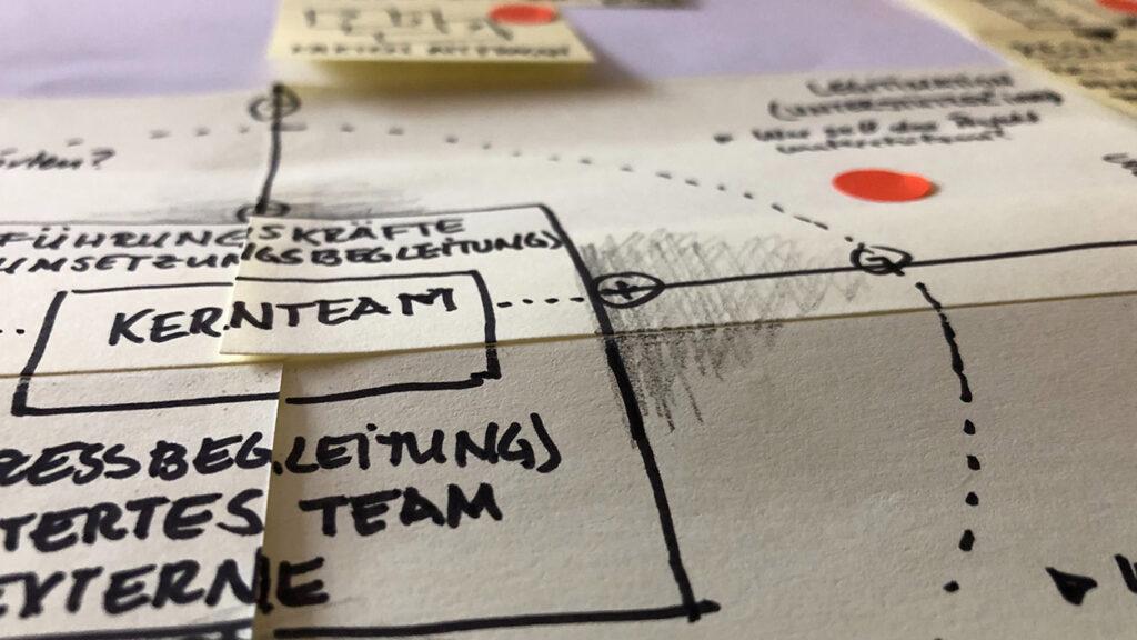 Post-It-Brainstorming für Digitalprojekte bzw. Projektplanung: Ideen zu Teamzusammensetzung