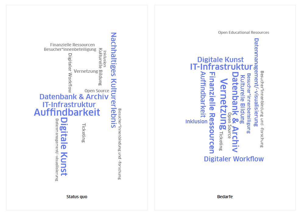 Ermittelte digitale Bedarfe aus der Umfrage unter Berliner Kulturschaffenden